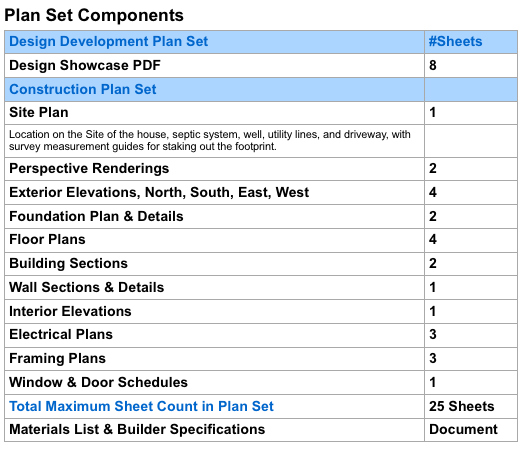 Plan Set Components Chart