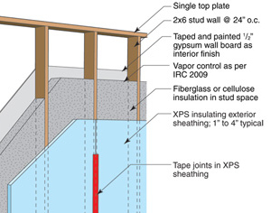 Insulation R Value For Exterior Walls Home Design