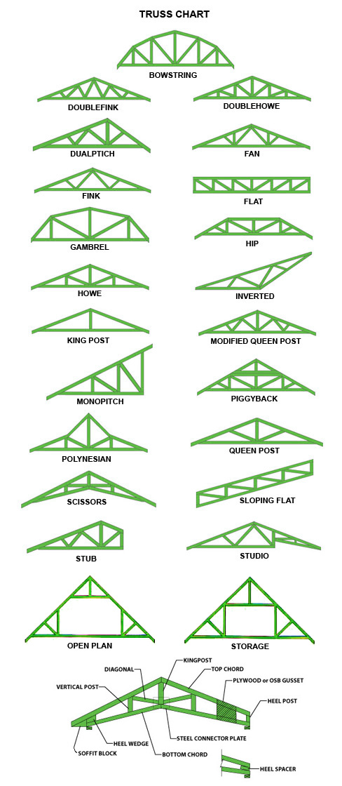 Roof Trusses Of Wood Penciljazz Architecture Of Maine