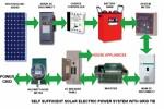 Solar Energy Grid Tied System
